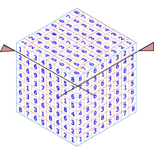 Fig 4. Six copies of my amended two dimensional D Saltman 'Arabic' Magic Square, excluding the outer nines for clarity, successfully marry at all eight corners and twelve edges of a cube.